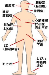 糖尿病による様々な合併症
